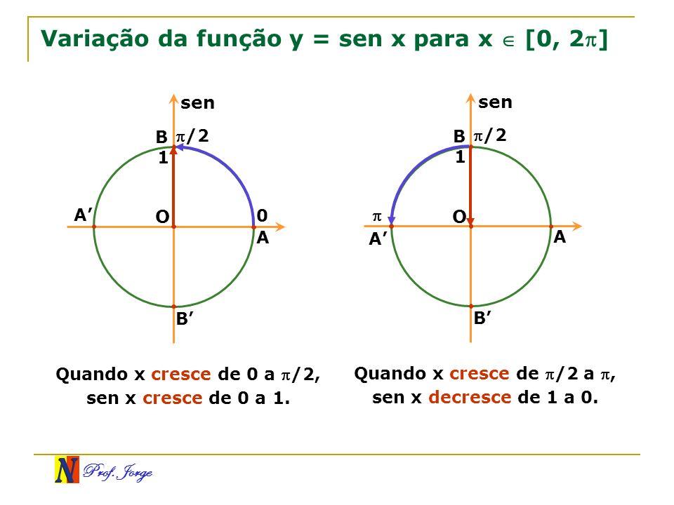 Prof. Jorge Variação da função y = sen x para x [0, 2] O 0 B A B /2 A sen 1 Quando x cresce de 0 a /2, sen x cresce de 0 a 1. O B A B /2 A sen 1 Quand