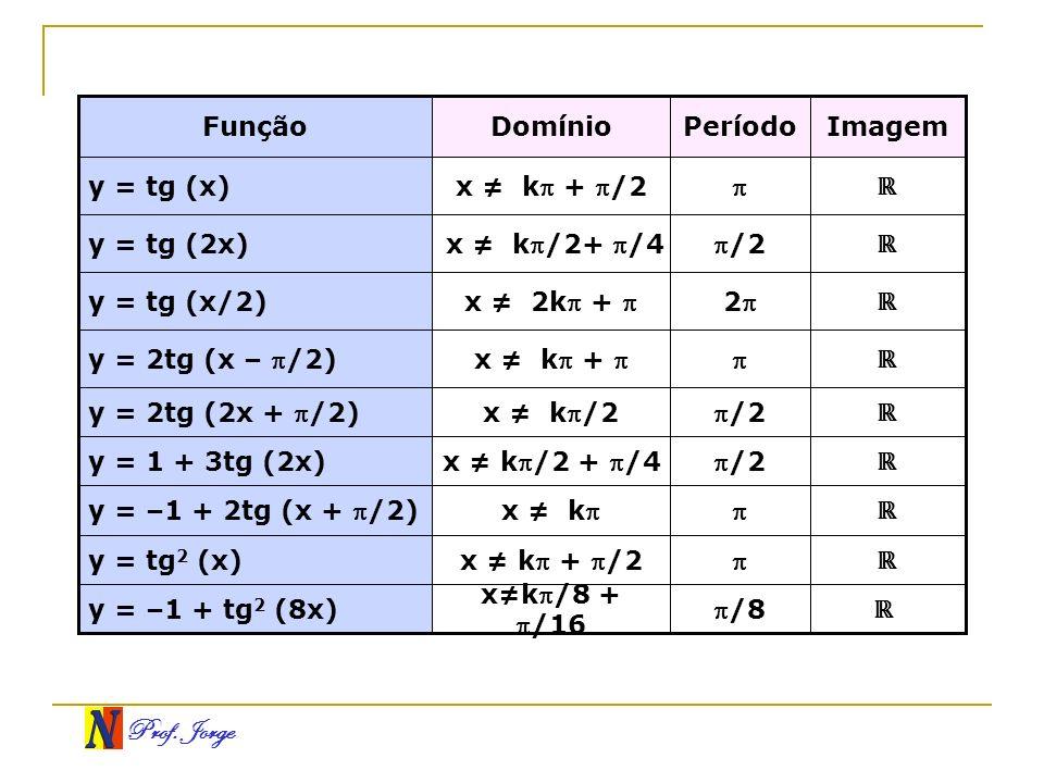 Prof. Jorge /8 xk/8 +/16 y = –1 + tg 2 (8x) x k + /2 y = tg 2 (x) x ky = –1 + 2tg (x + /2) /2x k/2 + /4 y = 1 + 3tg (2x) /2 2 /2 Período x k/2y = 2tg