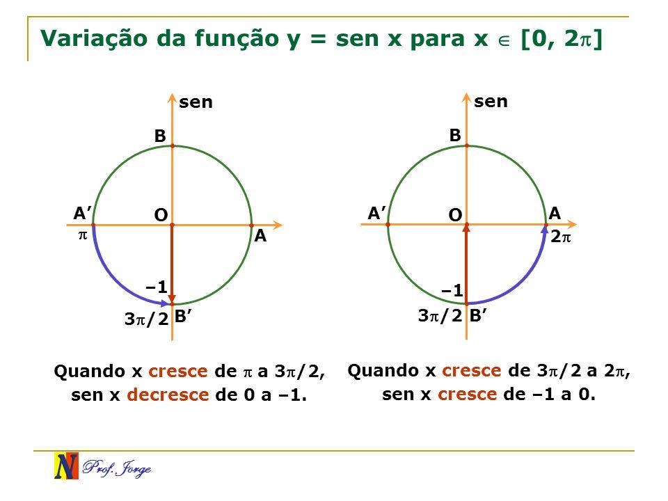 Prof. Jorge Variação da função y = sen x para x [0, 2] O B A B 3/2 A sen –1 Quando x cresce de a 3 /2, sen x decresce de 0 a –1. O A B A B 3/2 2 sen –
