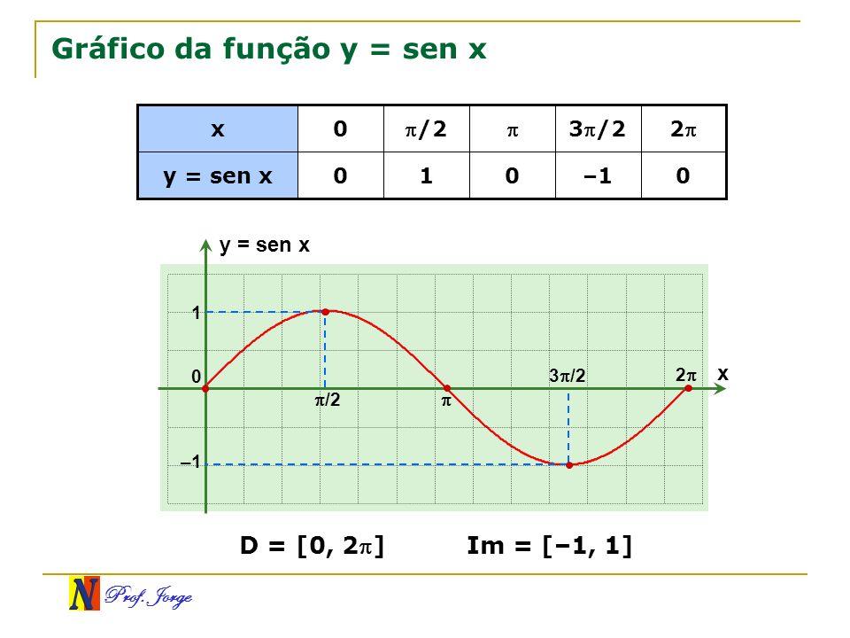 Prof.Jorge Observação O gráfico da função seno é chamado senóide.
