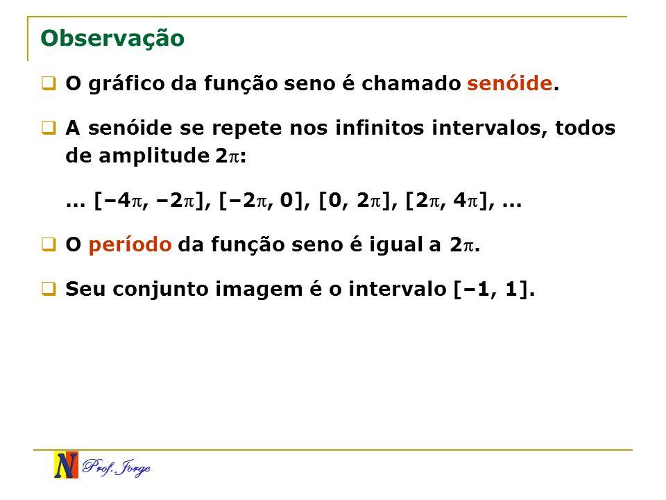 Prof. Jorge Observação O gráfico da função seno é chamado senóide. A senóide se repete nos infinitos intervalos, todos de amplitude 2:... [–4, –2], [–