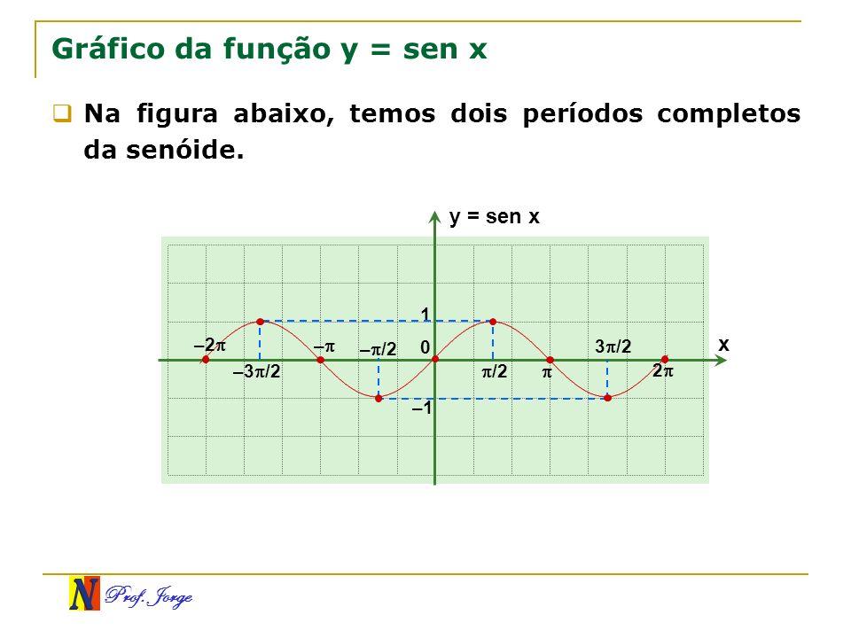 Prof. Jorge Gráfico da função y = sen x x y = sen x 0 /2 1 –1 3 /2 2 Na figura abaixo, temos dois períodos completos da senóide. – /2 – –3 /2 –2