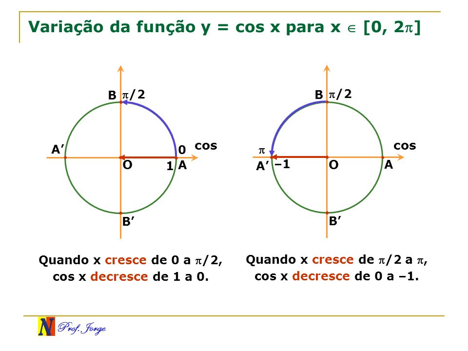 Prof. Jorge Variação da função y = cos x para x [0, 2] O 0 B A B /2 A cos 1 Quando x cresce de 0 a /2, cos x decresce de 1 a 0. O B A B /2 A cos –1 Qu