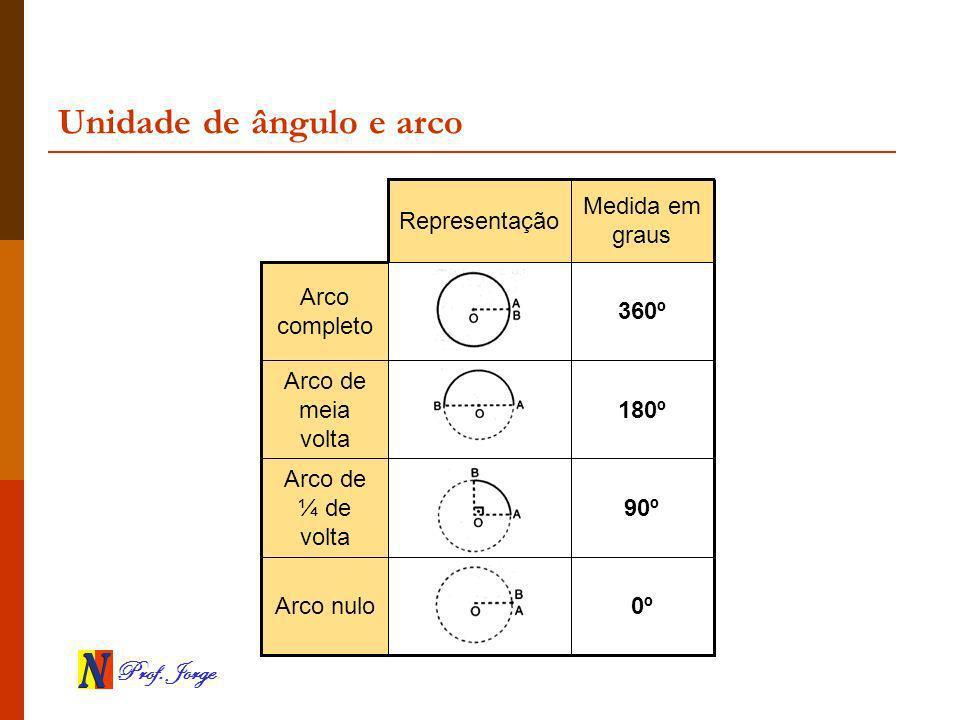 Prof. Jorge Unidade de ângulo e arco 0ºArco nulo 90º Arco de ¼ de volta 180º Arco de meia volta 360º Arco completo Medida em graus Representação