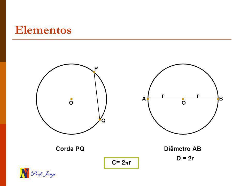 Prof. Jorge Elementos Q P B A OO Corda PQDiâmetro AB r r D = 2r C= 2 r
