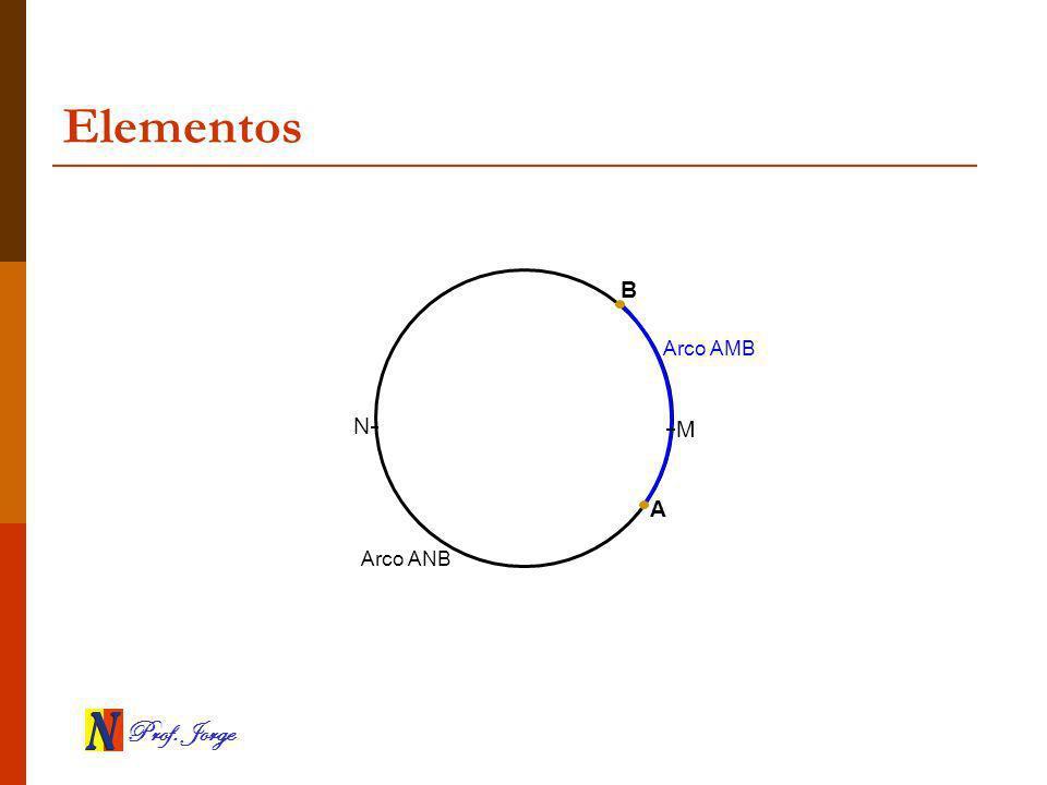 Prof. Jorge Elementos A B M N Arco AMB Arco ANB