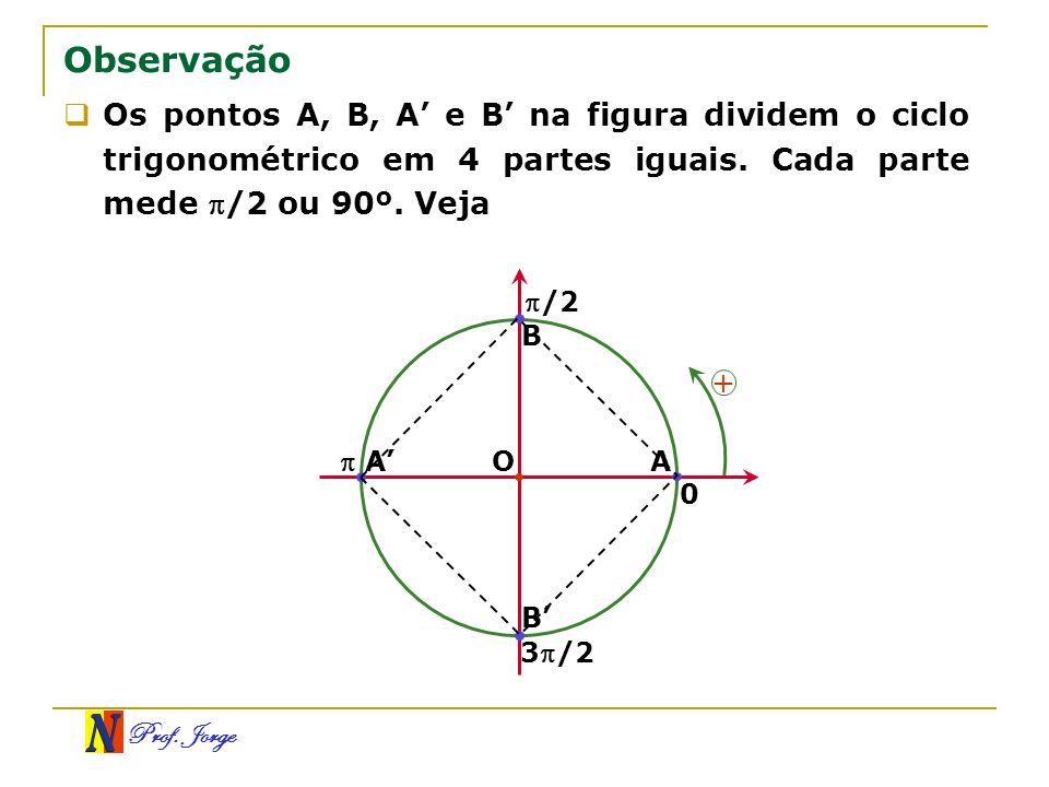 Prof. Jorge Os pontos A, B, A e B na figura dividem o ciclo trigonométrico em 4 partes iguais. Cada parte mede /2 ou 90º. Veja B A A B /2 0 3/2 Observ