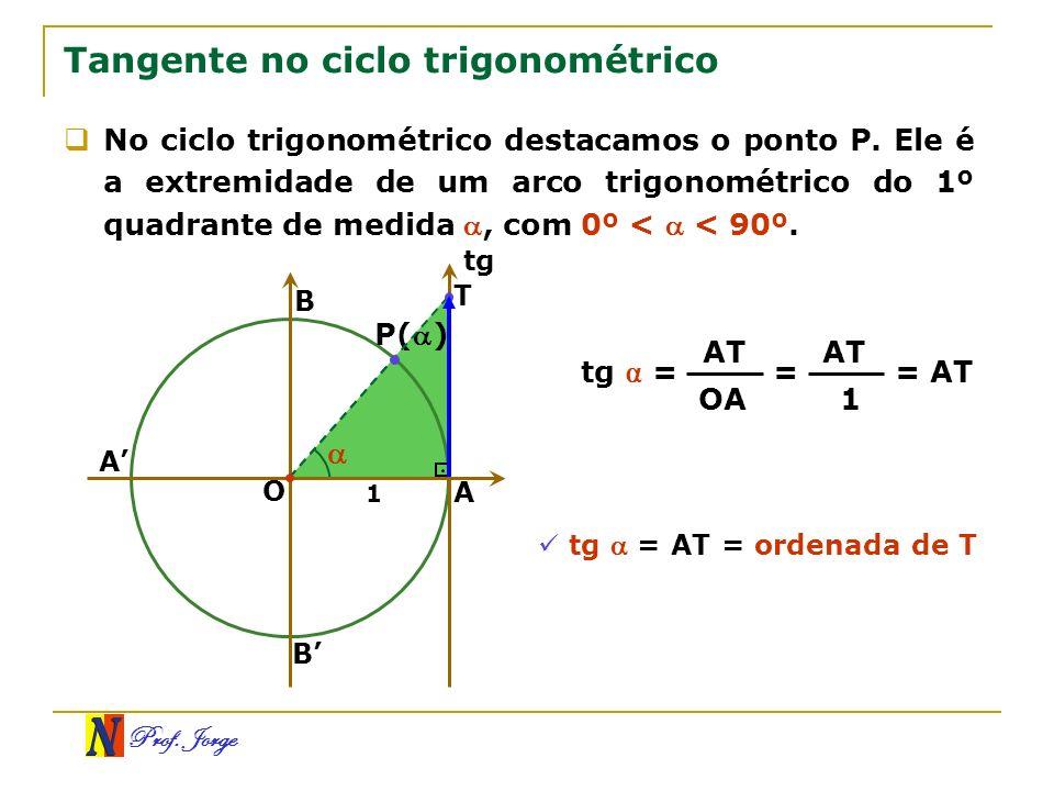 Prof. Jorge Tangente no ciclo trigonométrico No ciclo trigonométrico destacamos o ponto P. Ele é a extremidade de um arco trigonométrico do 1º quadran