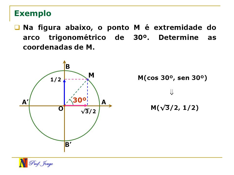 Prof. Jorge Exemplo Na figura abaixo, o ponto M é extremidade do arco trigonométrico de 30º. Determine as coordenadas de M. B A O A B M 30º 3/2 1/2 M(