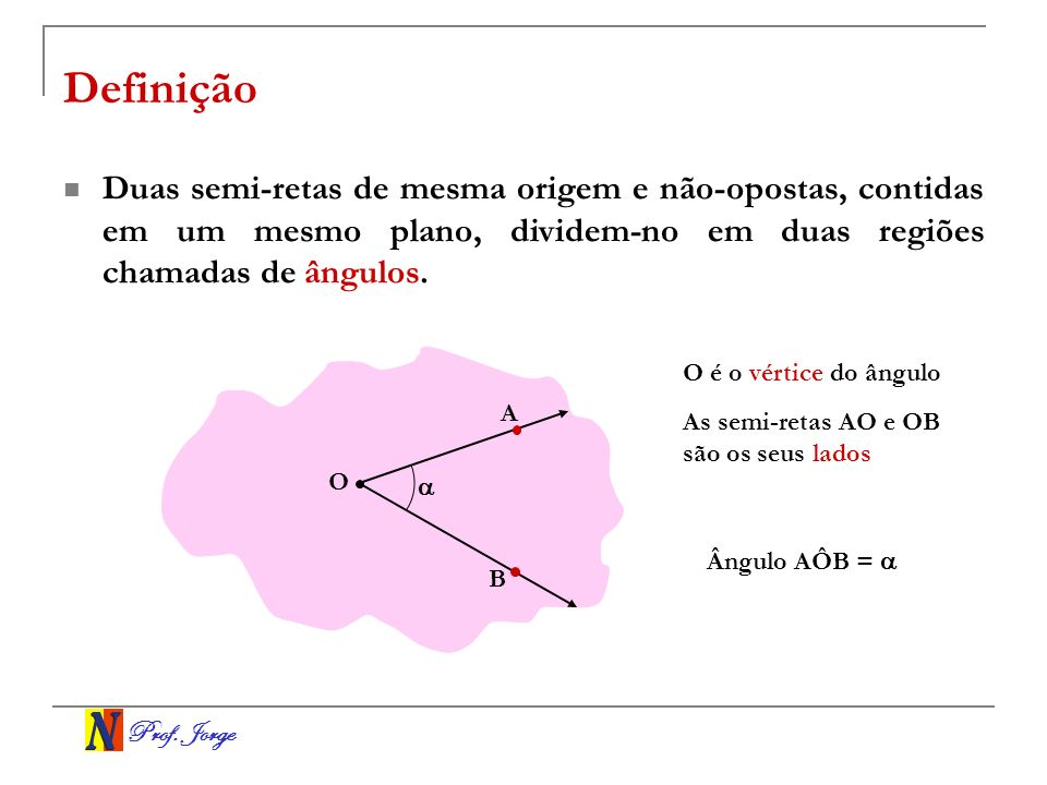 Prof. Jorge Definição Duas semi-retas de mesma origem e não-opostas, contidas em um mesmo plano, dividem-no em duas regiões chamadas de ângulos. O A B