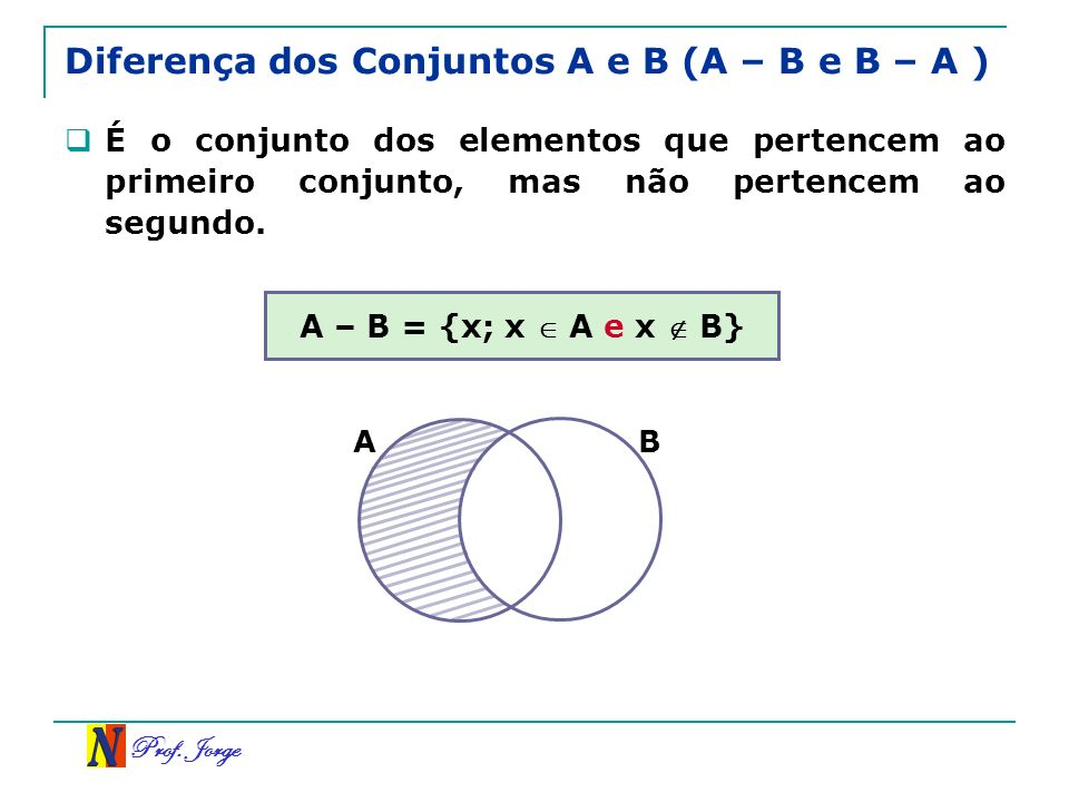 Prof. Jorge Diferença dos Conjuntos A e B (A – B e B – A ) É o conjunto dos elementos que pertencem ao primeiro conjunto, mas não pertencem ao segundo