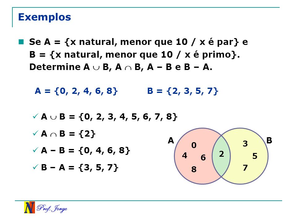 Prof. Jorge Exemplos Se A = {x natural, menor que 10 / x é par} e B = {x natural, menor que 10 / x é primo}. Determine A B, A B, A – B e B – A. A = {0