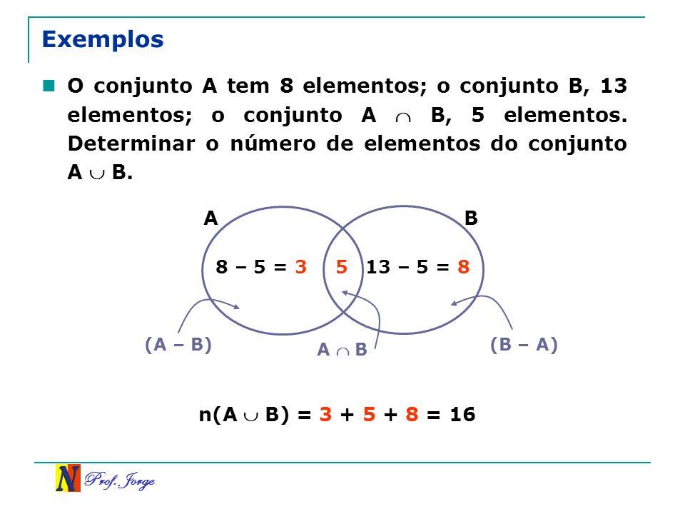 Prof. Jorge Exemplos O conjunto A tem 8 elementos; o conjunto B, 13 elementos; o conjunto A B, 5 elementos. Determinar o número de elementos do conjun