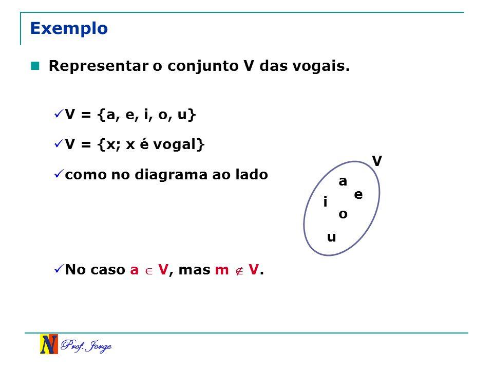 Prof. Jorge Exemplo Representar o conjunto V das vogais. V = {a, e, i, o, u} V = {x; x é vogal} como no diagrama ao lado a e i o u V No caso a V, mas