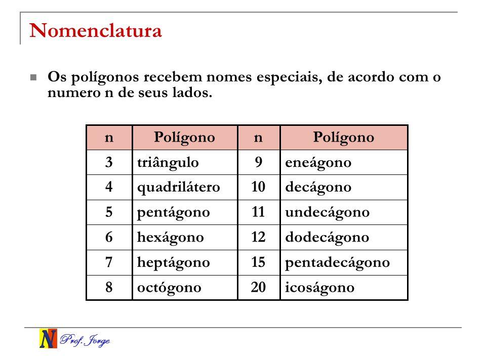 Prof. Jorge Nomenclatura Os polígonos recebem nomes especiais, de acordo com o numero n de seus lados. icoságono 20 octógono 8 pentadecágono15 heptágo