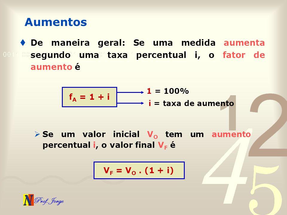 Prof. Jorge Aumentos Se um valor inicial V O tem um aumento percentual i, o valor final V F é De maneira geral: Se uma medida aumenta segundo uma taxa