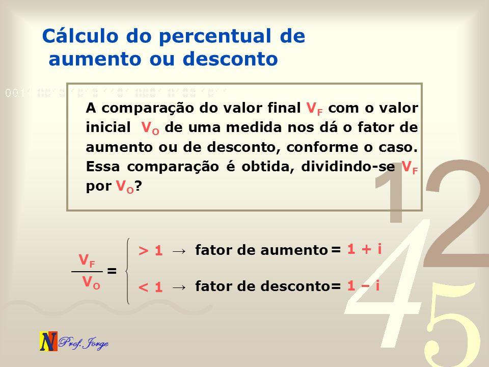 Prof. Jorge Cálculo do percentual de aumento ou desconto A comparação do valor final V F com o valor inicial V O de uma medida nos dá o fator de aumen
