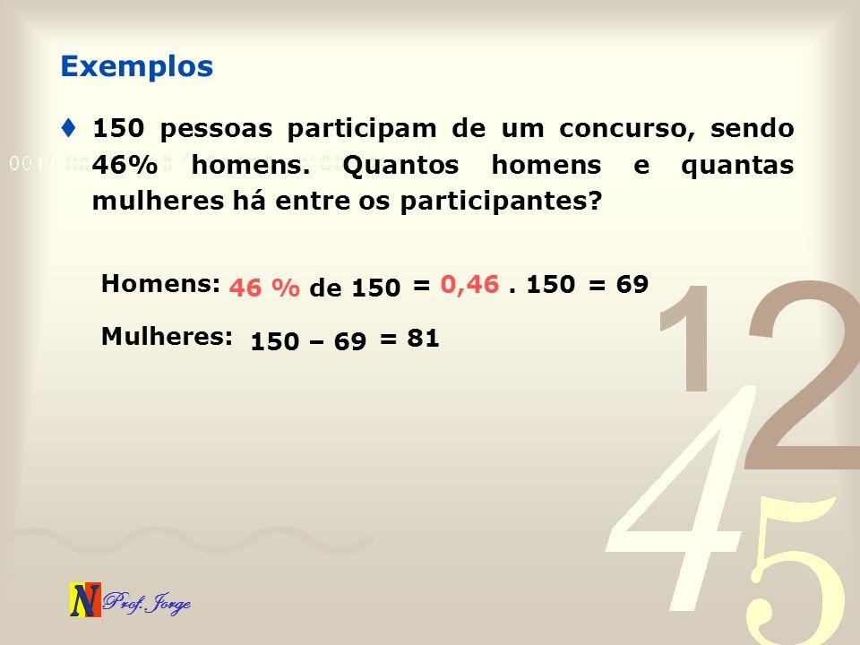 Prof. Jorge 150 pessoas participam de um concurso, sendo 46% homens. Quantos homens e quantas mulheres há entre os participantes? Exemplos Homens: 46