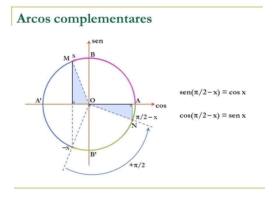 x Arcos complementares OA B A B cos sen M N /2 – x –x + /2 sen( /2 – x) = cos x cos( /2 – x) = sen x