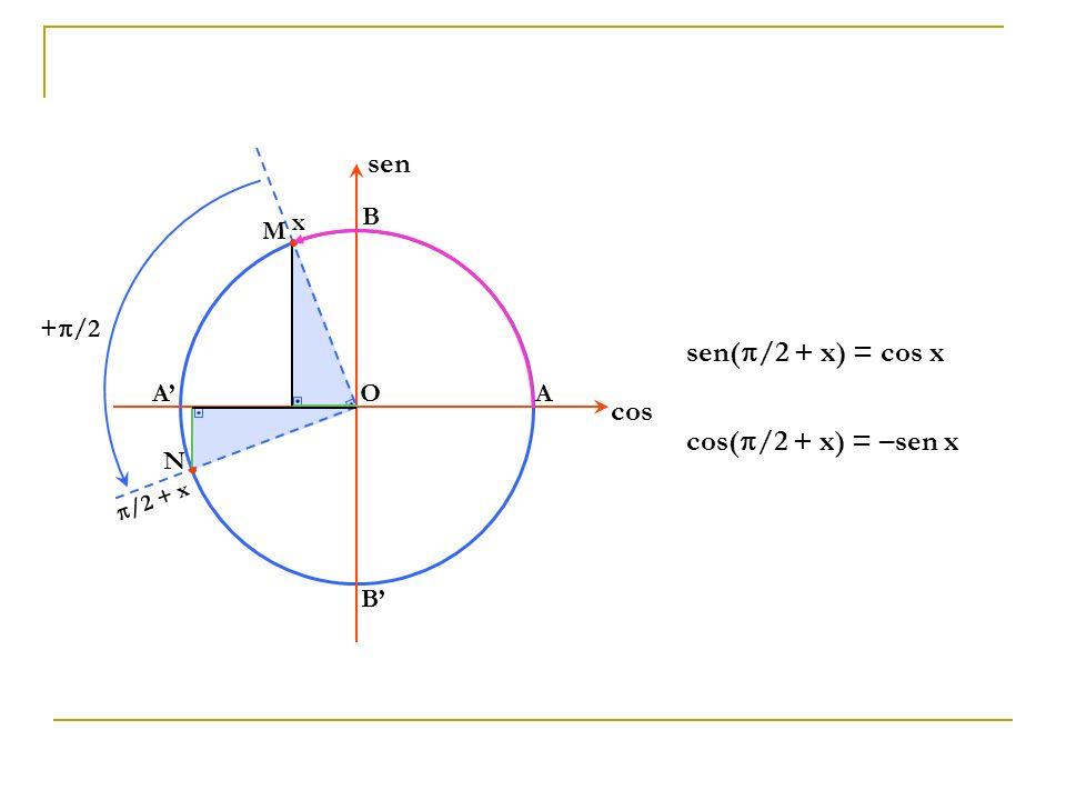 OA B A B cos sen M x N /2 + x + /2 sen( /2 + x) = cos x cos( /2 + x) = –sen x