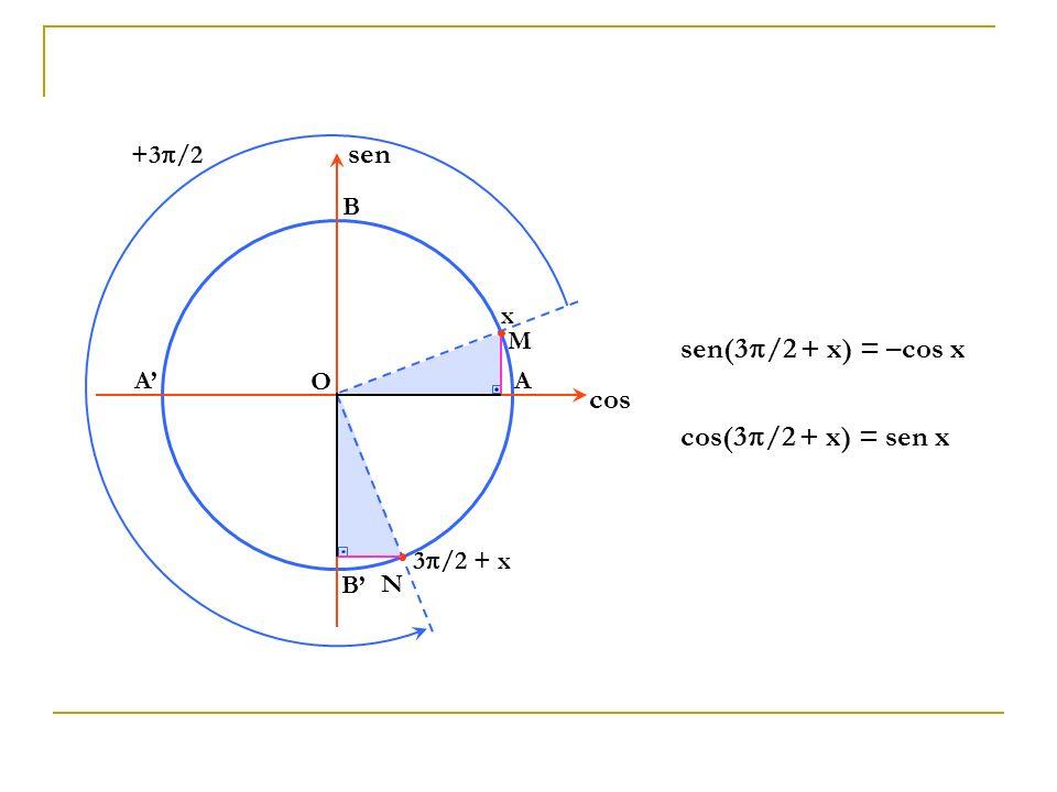 O A B A B cos sen M x N 3 /2 + x +3 /2 sen(3 /2 + x) = –cos x cos(3 /2 + x) = sen x
