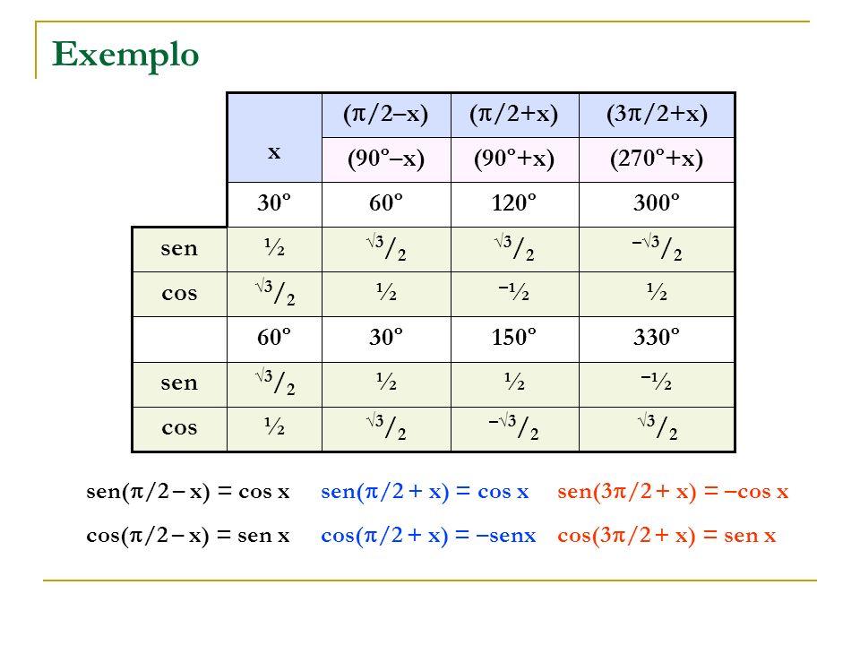 Exemplo 3/23/2 –3 / 2 3/23/2 ½cos –½–½½½ 3/23/2 sen 330º150º30º60º ½ –½–½½ 3/23/2 cos –3 / 2 3/23/2 3/23/2 ½sen 300º120º60º30º (270º+x)(90º+x)(90º–x)