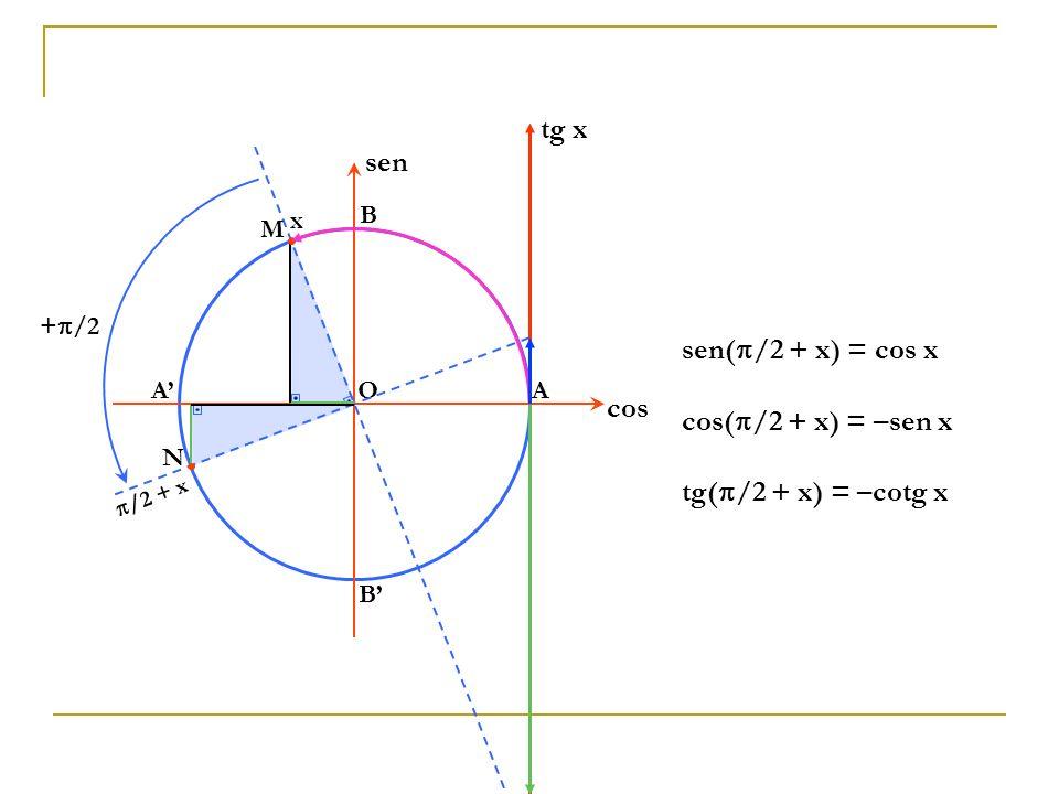 OA B A B cos sen M x N /2 + x + /2 sen( /2 + x) = cos x cos( /2 + x) = –sen x tg x tg( /2 + x) = –cotg x