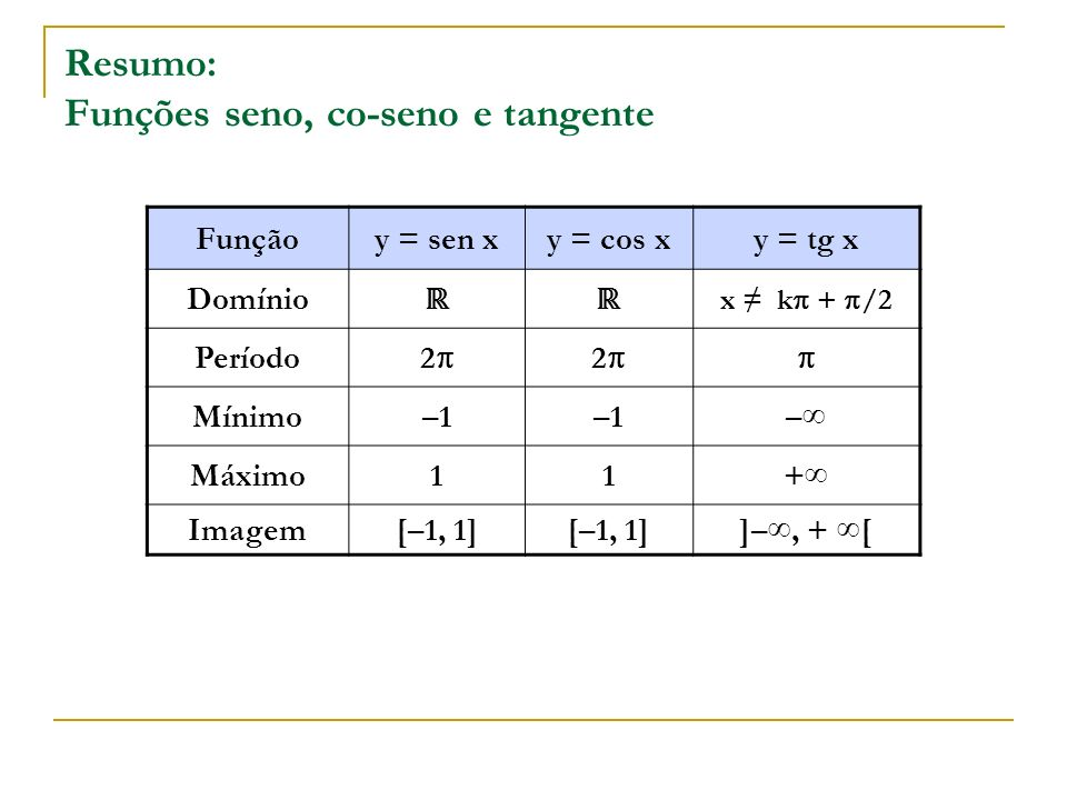 Resumo: Funções seno, co-seno e tangente Funçãoy = sen xy = cos xy = tg x Domínio x k + /2 Período 2 2 Mínimo–1 – Máximo11+ Imagem[–1, 1] ]–, + [