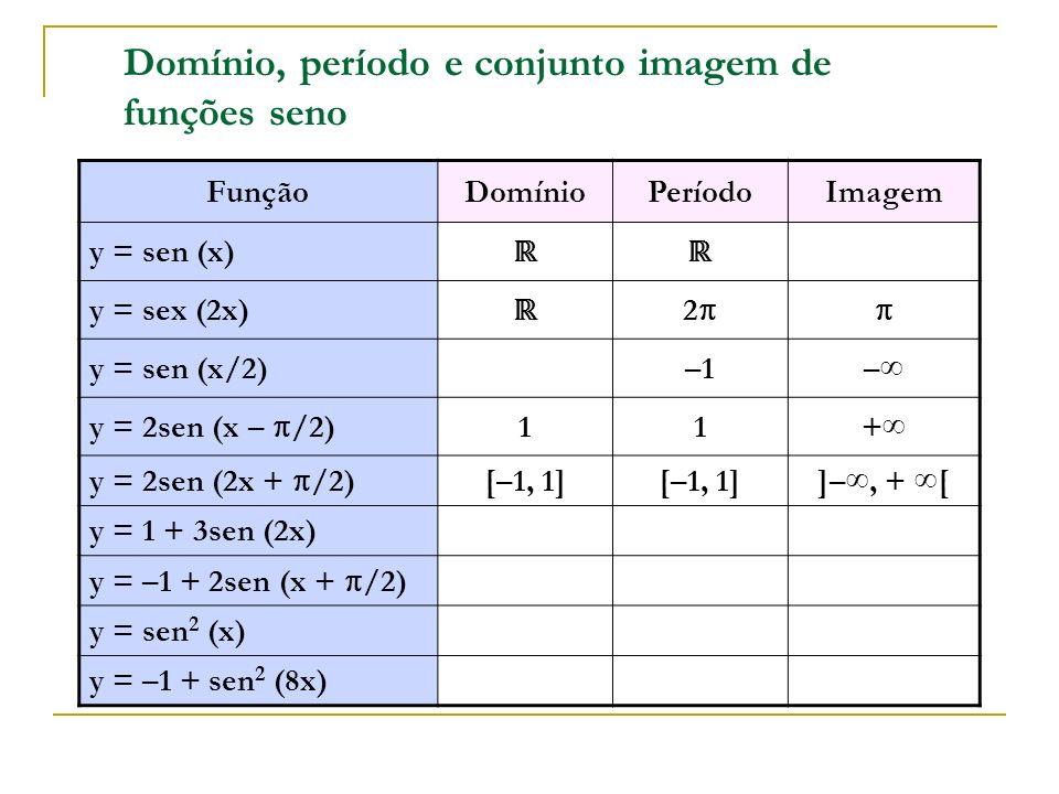 Domínio, período e conjunto imagem de funções seno FunçãoDomínioPeríodoImagem y = sen (x) y = sex (2x) 2 y = sen (x/2)–1– y = 2sen (x – /2) 11+ y = 2s