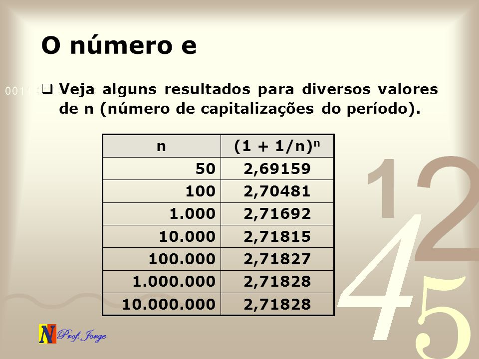 Prof. Jorge O número e Veja alguns resultados para diversos valores de n (número de capitalizações do período). 2,7182810.000.000 2,718281.000.000 2,7