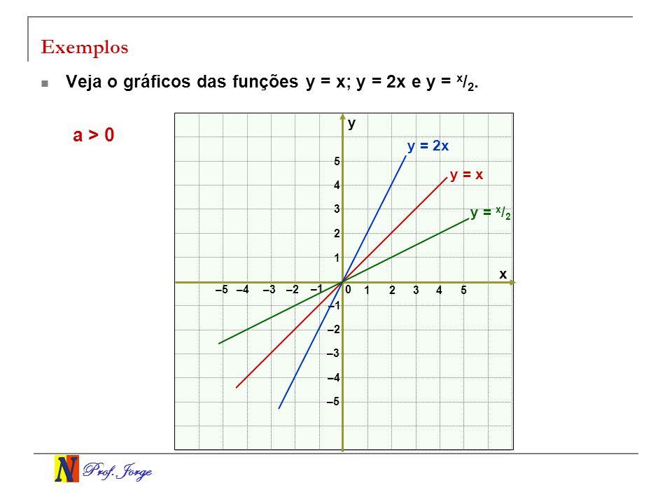 Prof. Jorge Exemplos Veja o gráficos das funções y = x; y = 2x e y = x / 2. x y 0 12 3 –3–2 –1 1 2 3 –3 –2 –1 4 5 –4 –5 –4 4 5 y = x y = x / 2 y = 2x