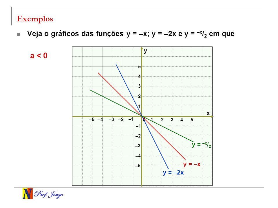 Prof. Jorge Exemplos Veja o gráficos das funções y = –x; y = –2x e y = –x / 2 em que x y 0 12 3 –3–2 –1 1 2 3 –3 –2 –1 4 5 –4 –5 –4 4 5 y = –x y = –x