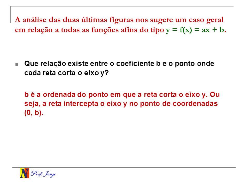Prof. Jorge A análise das duas últimas figuras nos sugere um caso geral em relação a todas as funções afins do tipo y = f(x) = ax + b. Que relação exi