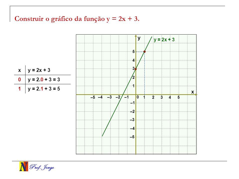 Prof. Jorge Construir o gráfico da função y = 2x + 3. x y 0 12 3 –3–2 –1 1 2 3 –3 –2 –1 4 5 –4 –5 –4 4 5 y = 2x + 3 x 0y = 2.0 + 3 = 3 1y = 2.1 + 3 =
