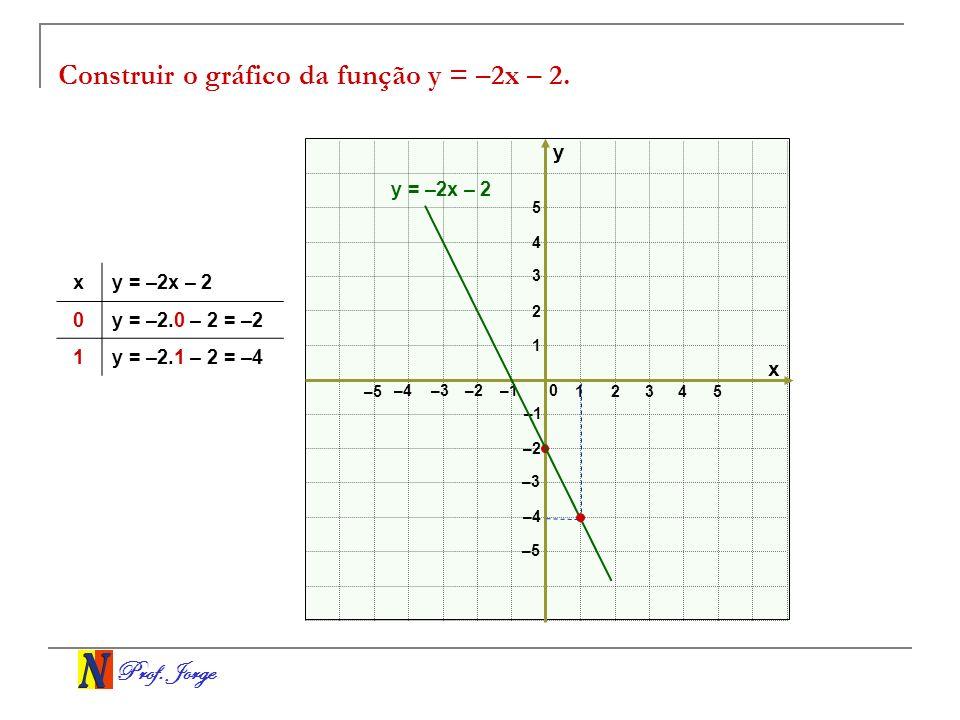 Prof. Jorge Construir o gráfico da função y = –2x – 2. x y 0 12 3 –3–2 –1 1 2 3 –3 –2 –1 4 5 –4 –5 –4 4 5 y = –2x – 2 x 0y = –2.0 – 2 = –2 1y = –2.1 –
