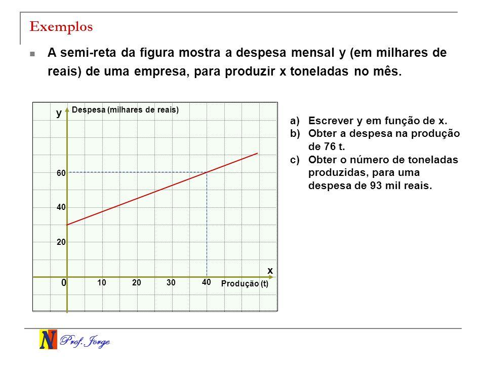 Prof. Jorge Exemplos A semi-reta da figura mostra a despesa mensal y (em milhares de reais) de uma empresa, para produzir x toneladas no mês. a)Escrev