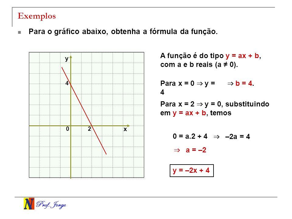 Prof. Jorge Exemplos Para o gráfico abaixo, obtenha a fórmula da função. x y 0 2 4 A função é do tipo y = ax + b, com a e b reais (a 0). Para x = 0 y