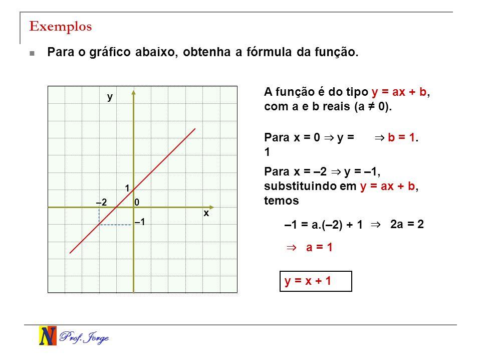 Prof. Jorge Exemplos Para o gráfico abaixo, obtenha a fórmula da função. A função é do tipo y = ax + b, com a e b reais (a 0). Para x = 0 y = 1 Para x