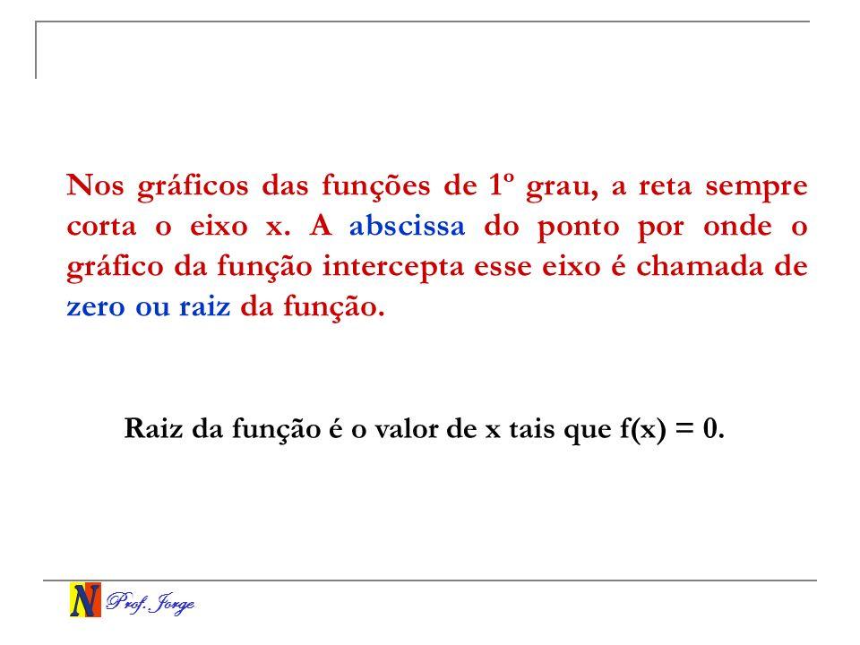 Prof. Jorge Nos gráficos das funções de 1º grau, a reta sempre corta o eixo x. A abscissa do ponto por onde o gráfico da função intercepta esse eixo é