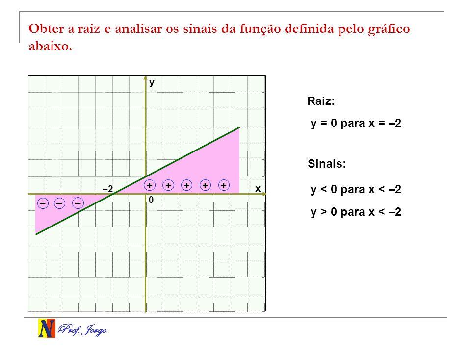 Prof. Jorge Obter a raiz e analisar os sinais da função definida pelo gráfico abaixo. x y 0 –2 +++++ –– – Raiz: y = 0 para x = –2 Sinais: y < 0 para x