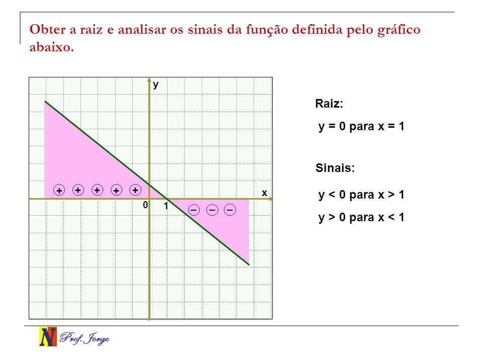 Prof. Jorge x y 0 –– – Raiz: y = 0 para x = 1 Sinais: y < 0 para x > 1 y > 0 para x < 1 1 + +++ + Obter a raiz e analisar os sinais da função definida