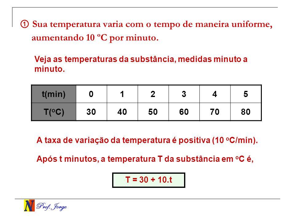 Prof. Jorge Sua temperatura varia com o tempo de maneira uniforme, aumentando 10 ºC por minuto. t(min)012345 T( o C)304050607080 Veja as temperaturas