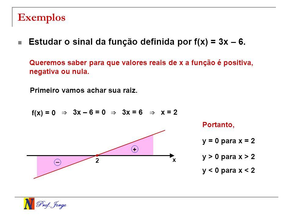 Prof. Jorge Exemplos Estudar o sinal da função definida por f(x) = 3x – 6. Queremos saber para que valores reais de x a função é positiva, negativa ou