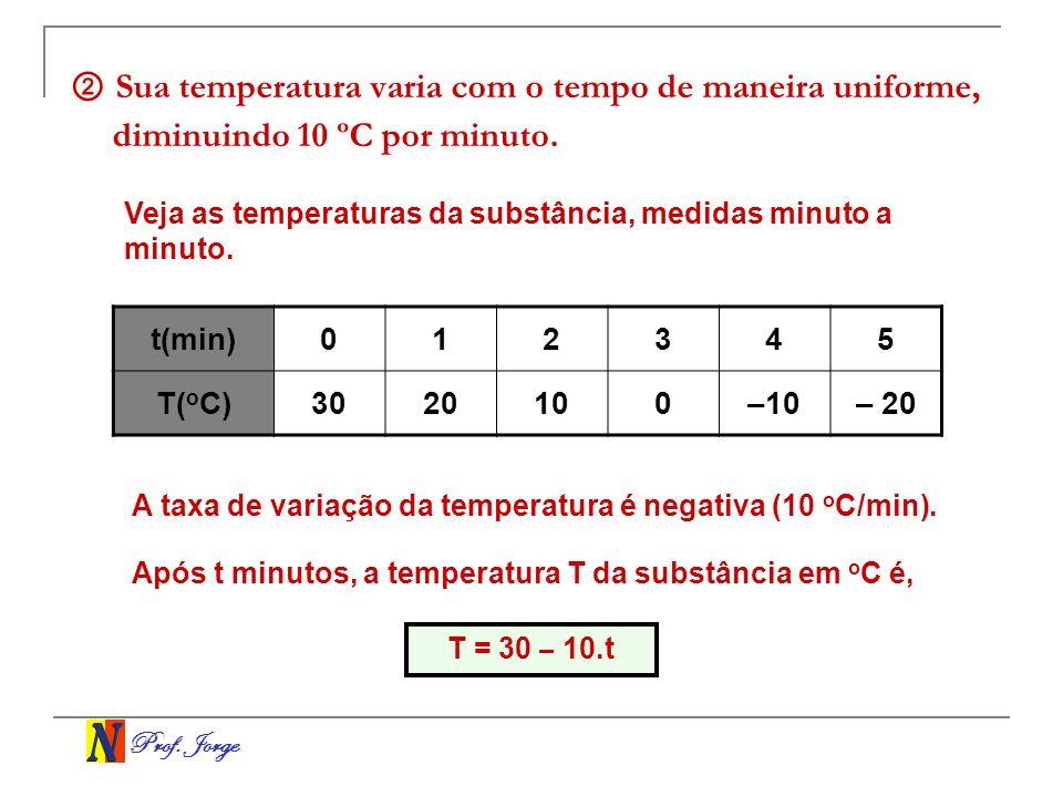 Prof. Jorge Sua temperatura varia com o tempo de maneira uniforme, diminuindo 10 ºC por minuto. t(min)012345 T( o C)3020100–10– 20 Veja as temperatura