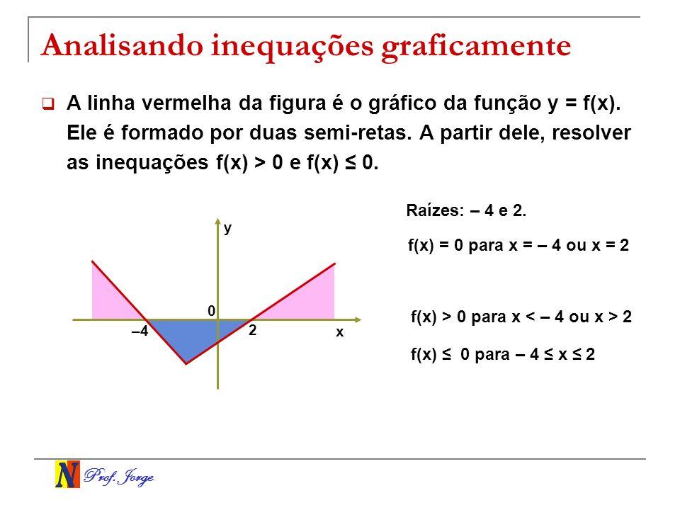 Prof. Jorge Analisando inequações graficamente A linha vermelha da figura é o gráfico da função y = f(x). Ele é formado por duas semi-retas. A partir