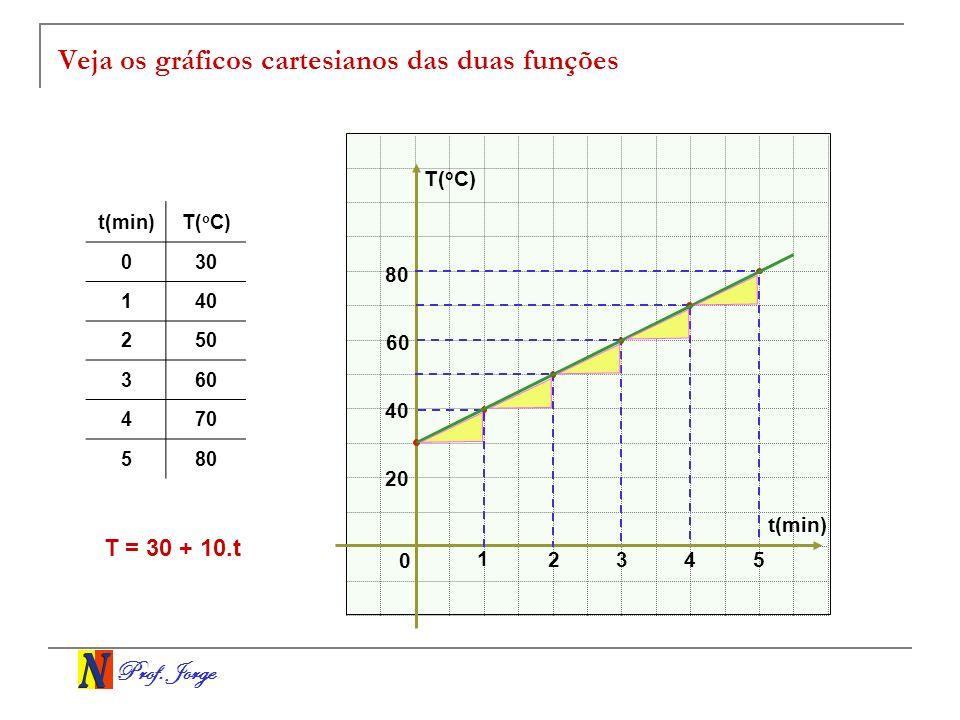 Prof. Jorge Veja os gráficos cartesianos das duas funções t(min) T( o C) 0 1 234 t(min)T( o C) 030 140 250 360 470 580 20 40 60 80 5 T = 30 + 10.t