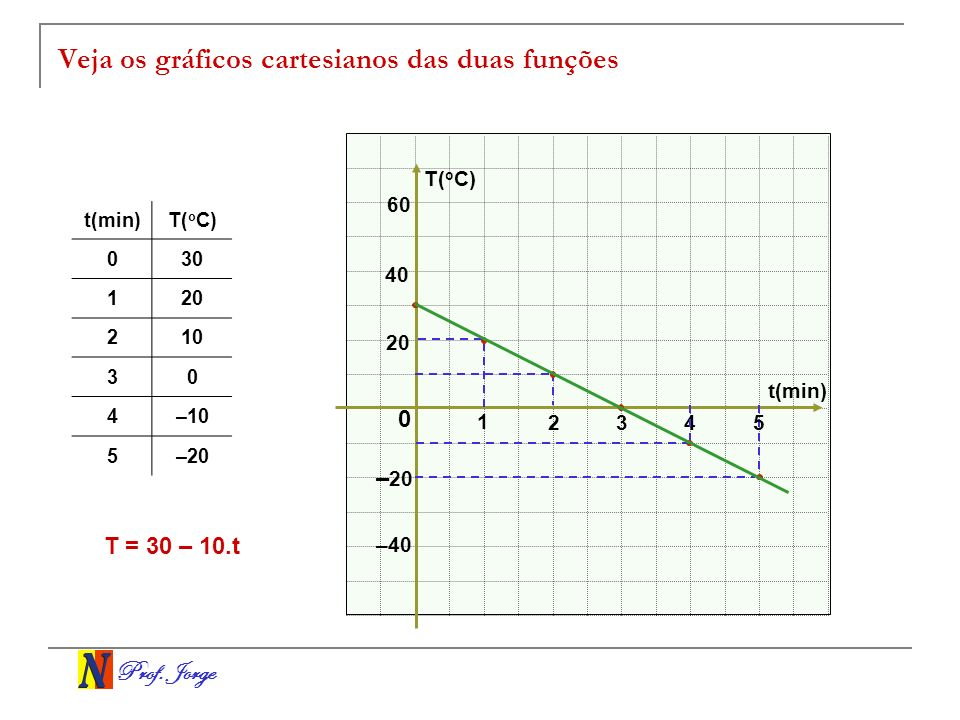 Prof. Jorge Veja os gráficos cartesianos das duas funções t(min) T( o C) 0 1 234 t(min)T( o C) 030 120 210 30 4–10 5–20 –40 20 40 5 T = 30 – 10.t 60