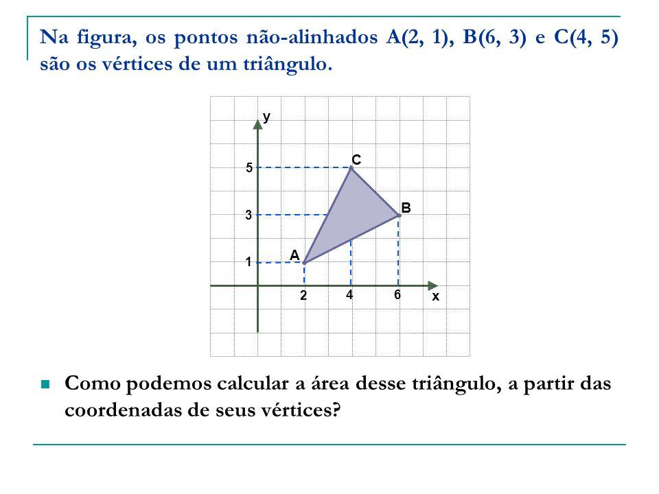 Na figura, os pontos não-alinhados A(2, 1), B(6, 3) e C(4, 5) são os vértices de um triângulo. Como podemos calcular a área desse triângulo, a partir