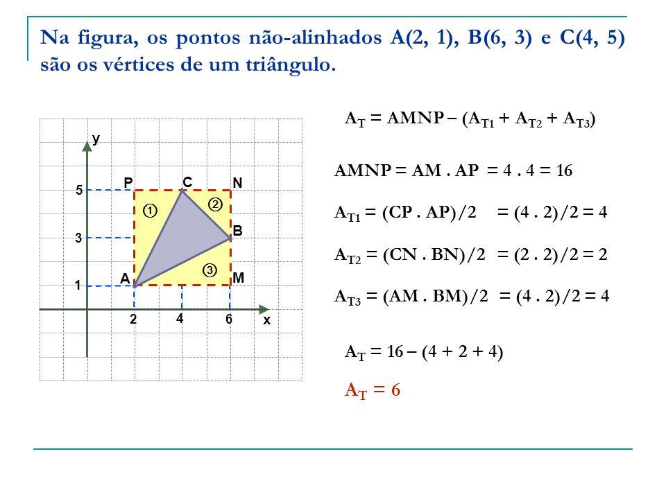 x y 4 1 A B C 2 6 3 5 M N P A T = AMNP – (A T1 + A T2 + A T3 ) AMNP = AM. AP= 4. 4 = 16 A T1 = (CP. AP)/2= (4. 2)/2 = 4 A T2 = (CN. BN)/2= (2. 2)/2 =