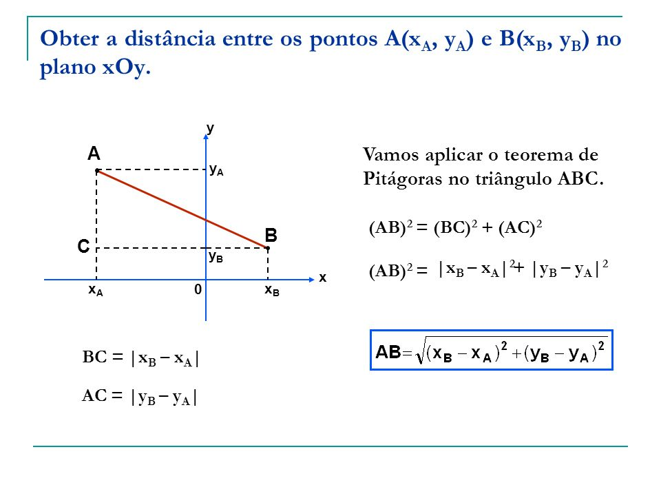 Obter a distância entre os pontos A(x A, y A ) e B(x B, y B ) no plano xOy. A B xAxA xBxB yAyA yByB x y C Vamos aplicar o teorema de Pitágoras no triâ